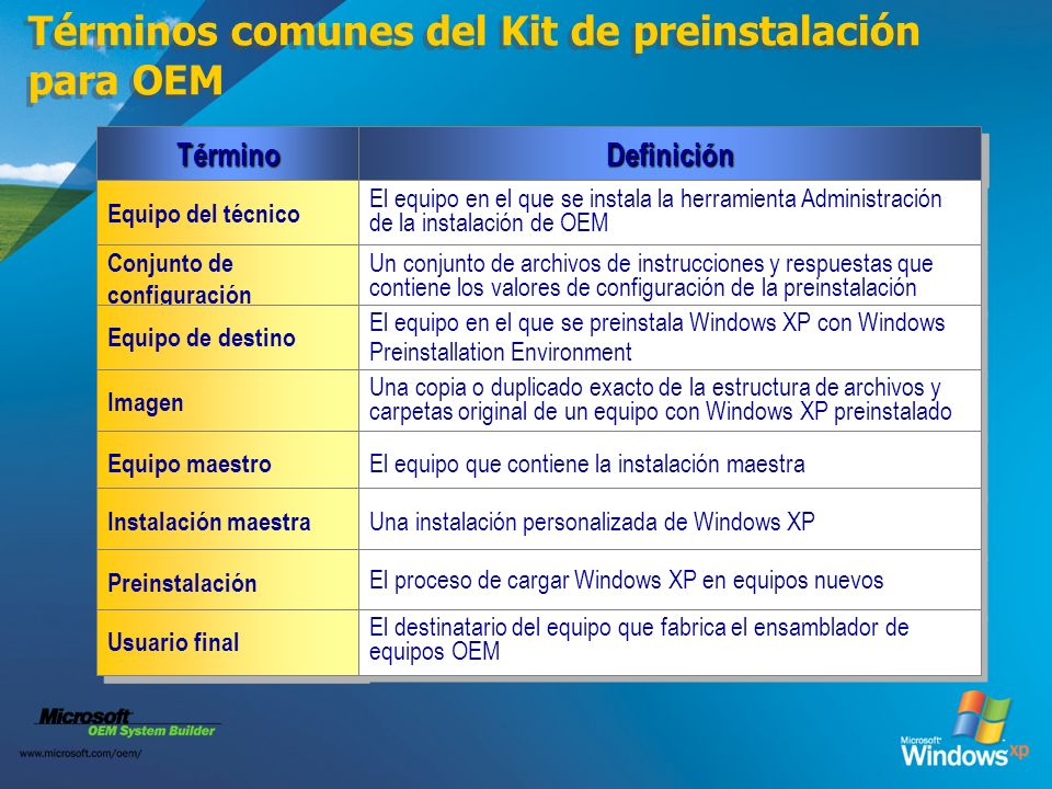Términos comunes del Kit de preinstalación para OEM