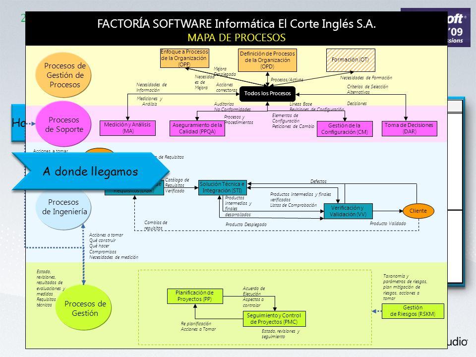 FACTORÍA SOFTWARE Informática El Corte Inglés S.A.