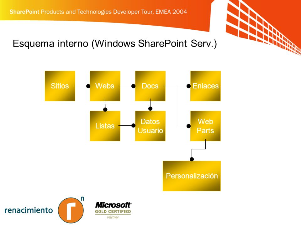 Esquema interno (Windows SharePoint Serv.)