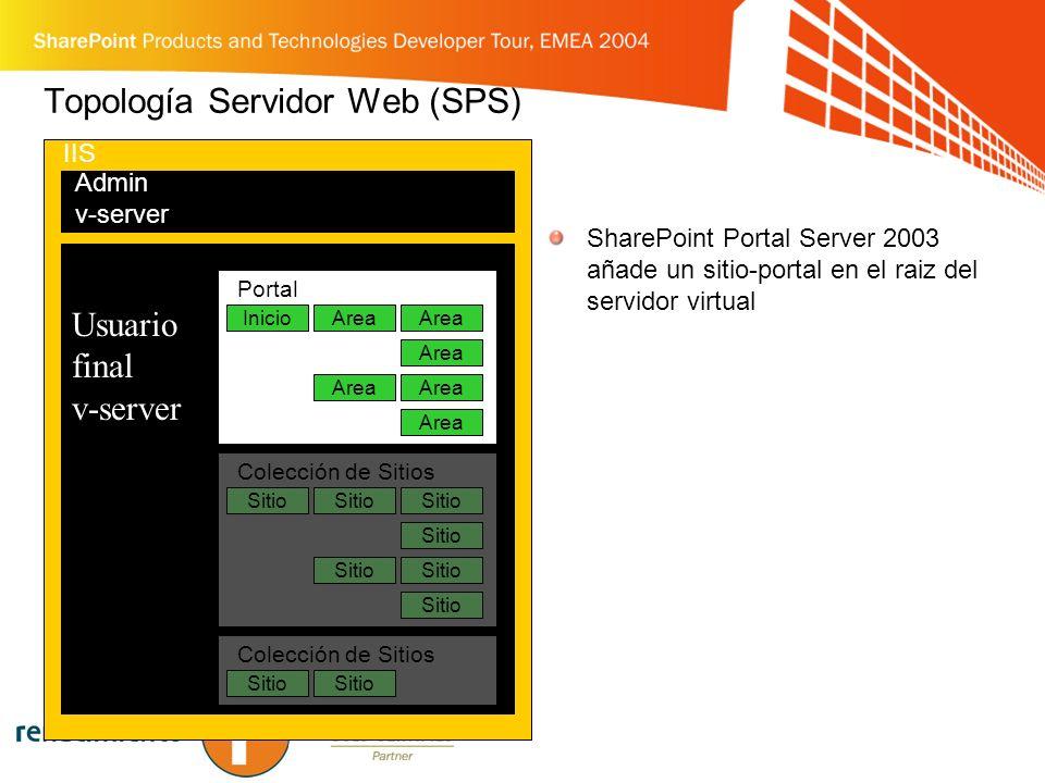 Topología Servidor Web (SPS)