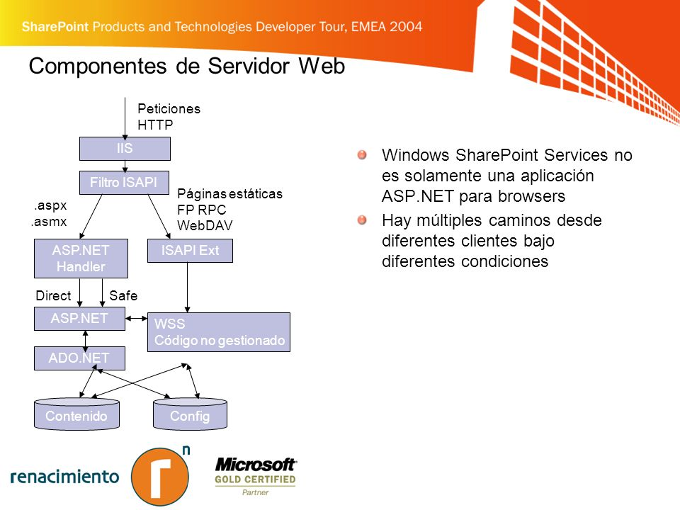 Componentes de Servidor Web