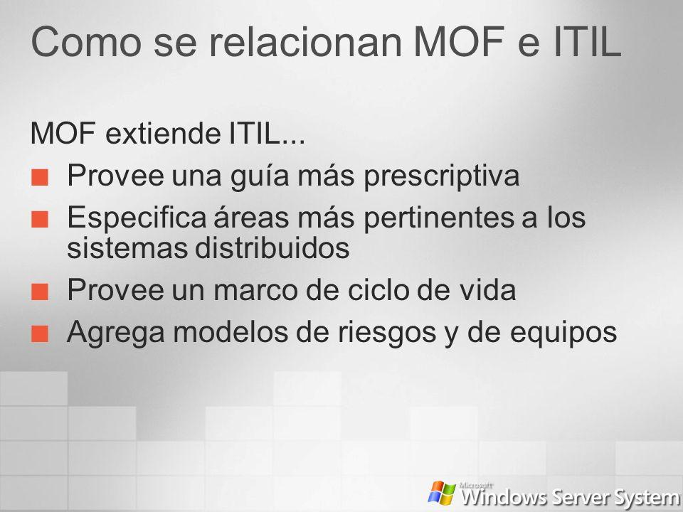 Como se relacionan MOF e ITIL