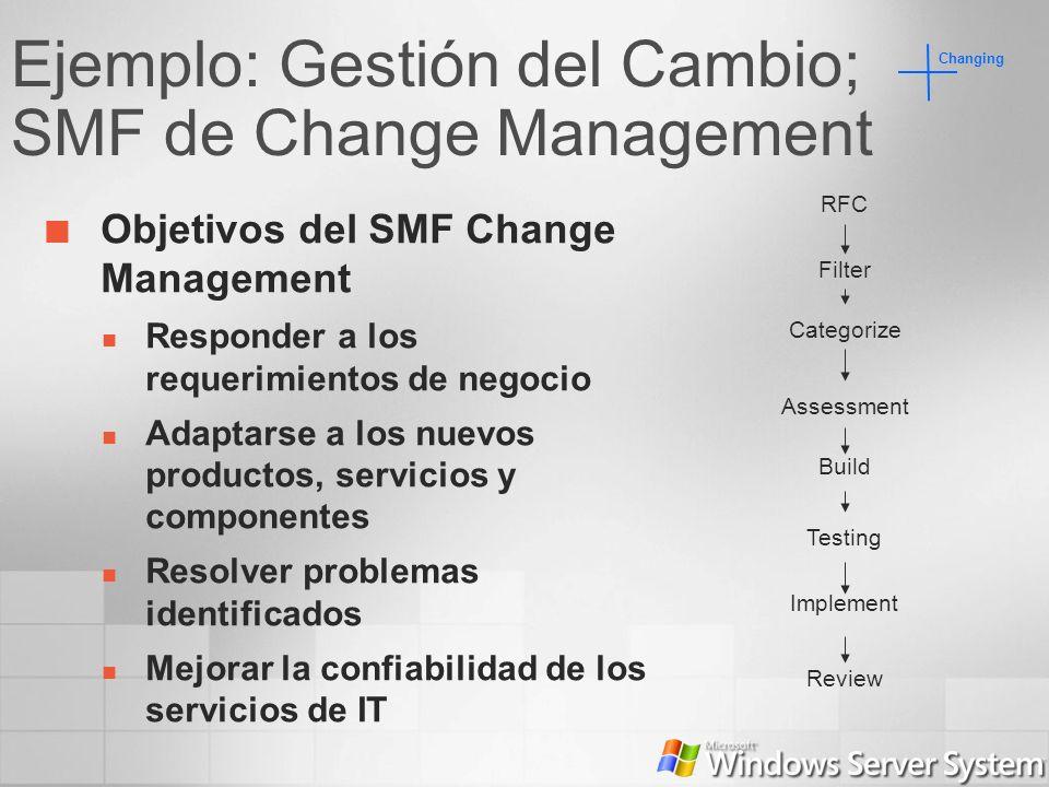 Ejemplo: Gestión del Cambio; SMF de Change Management