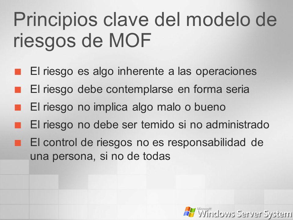 Principios clave del modelo de riesgos de MOF