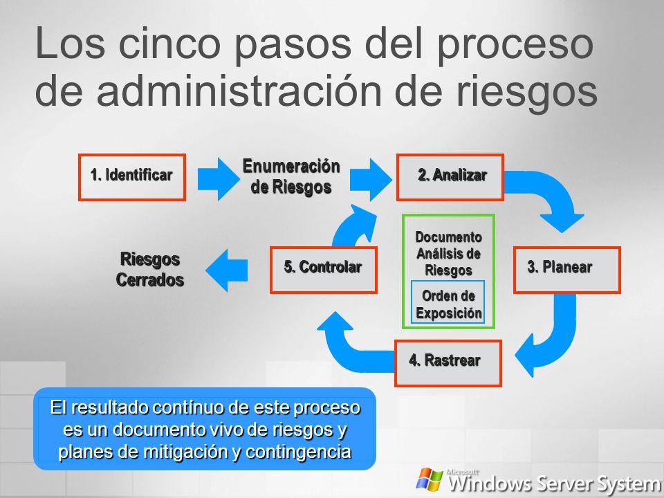 Los cinco pasos del proceso de administración de riesgos