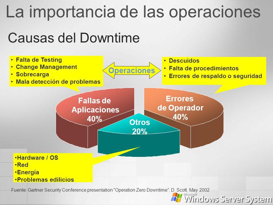 La importancia de las operaciones