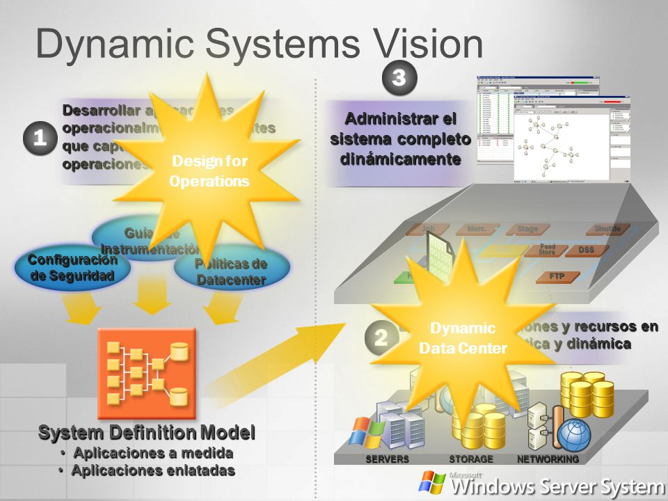Dynamic Systems Vision