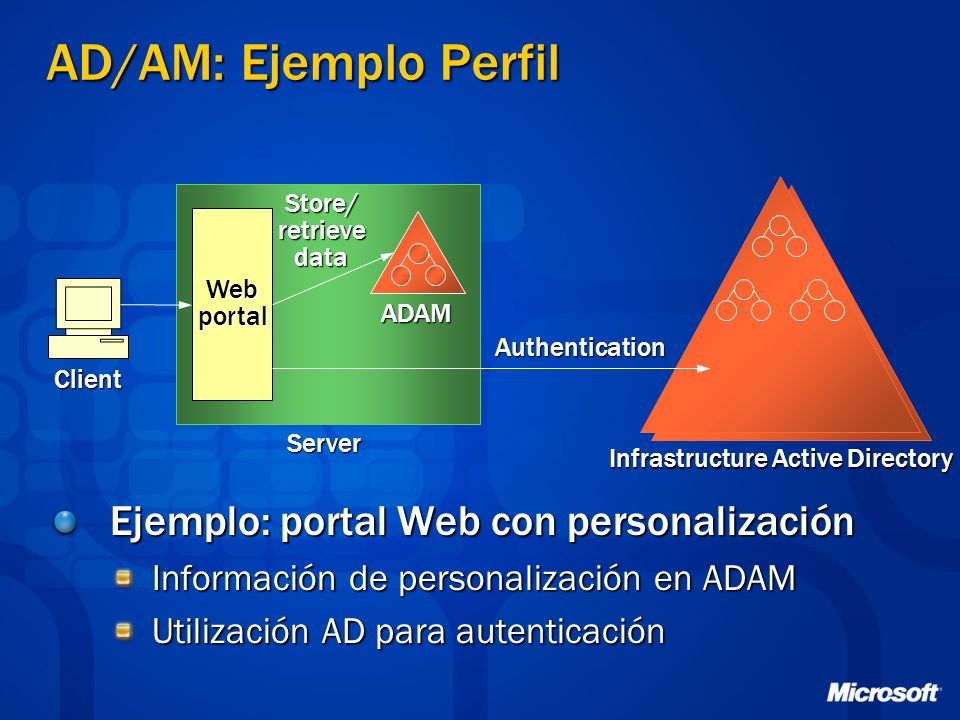 Infrastructure Active Directory