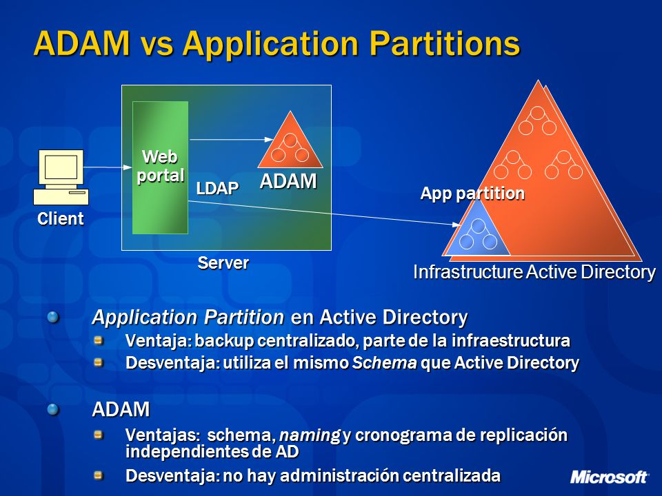 ADAM vs Application Partitions