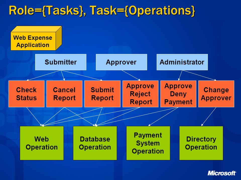 Role={Tasks}, Task={Operations}