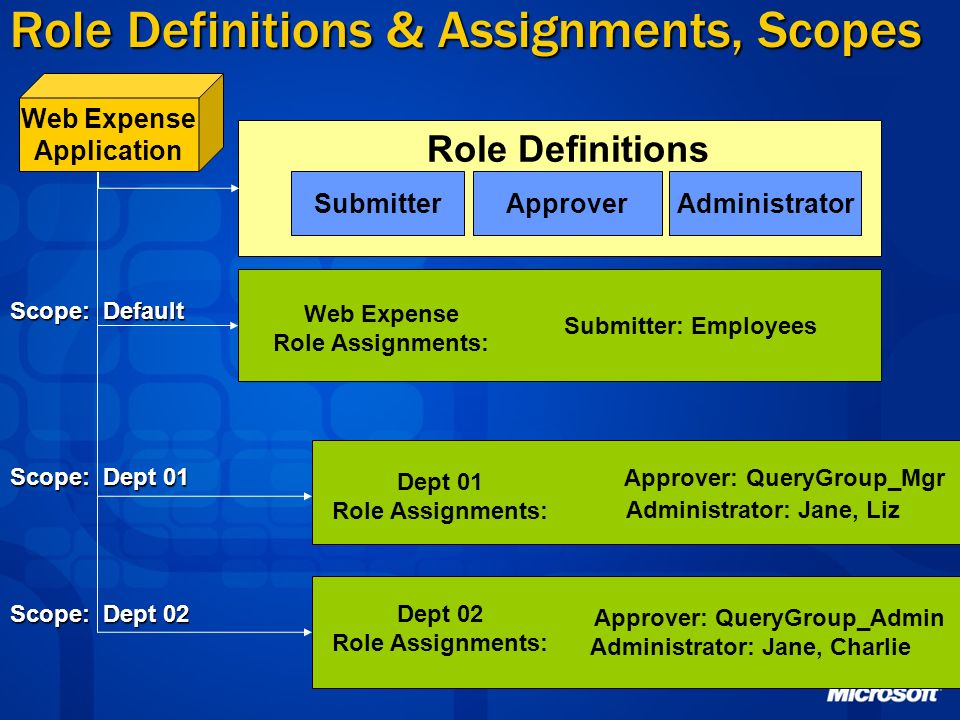Role Definitions & Assignments, Scopes
