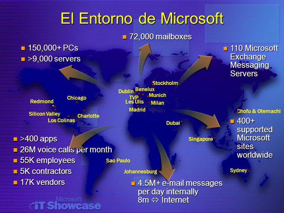 El Entorno de Microsoft