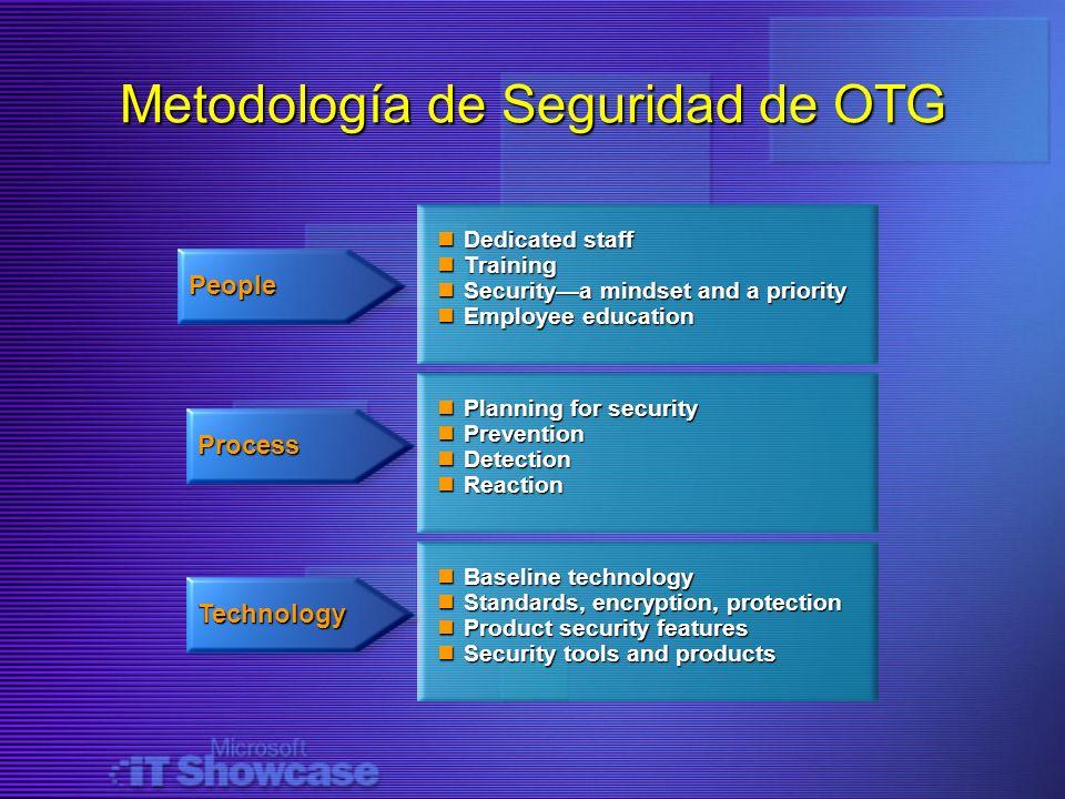Metodología de Seguridad de OTG