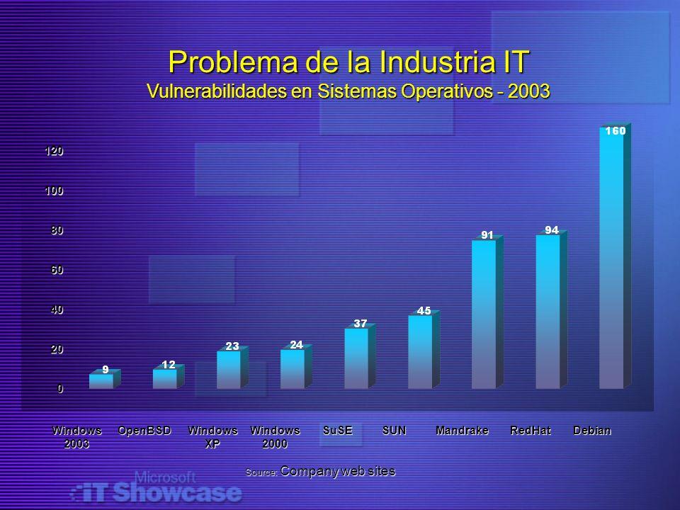 Problema de la Industria IT Vulnerabilidades en Sistemas Operativos - 2003