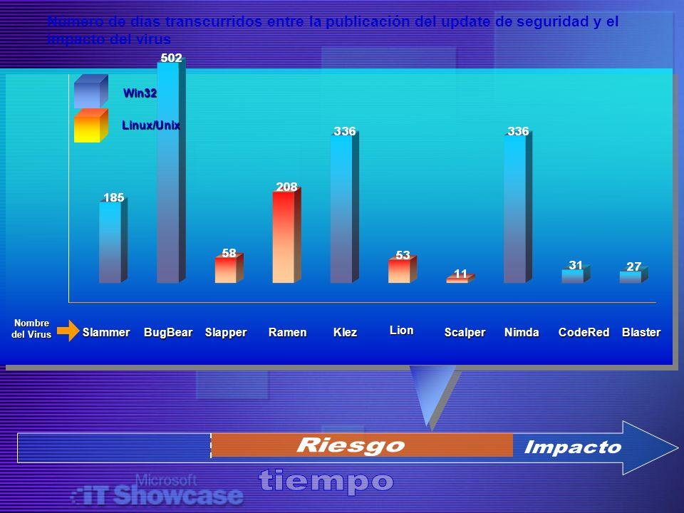 Número de dias transcurridos entre la publicación del update de seguridad y el impacto del virus