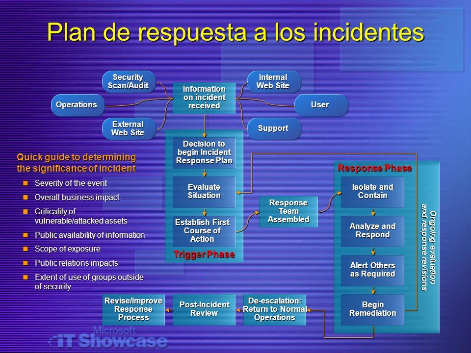 Plan de respuesta a los incidentes