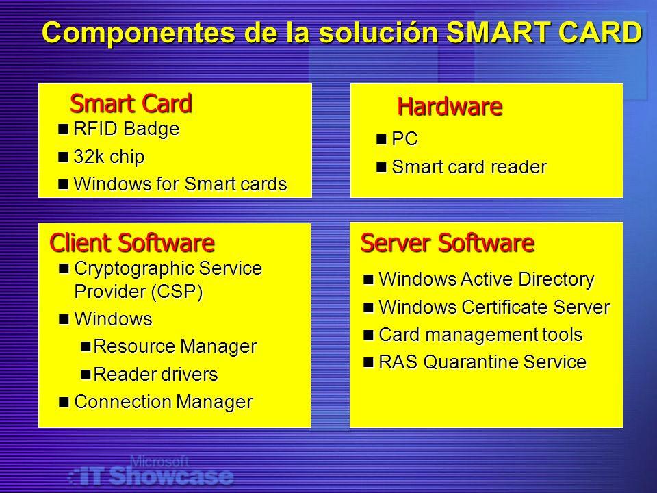 Componentes de la solución SMART CARD