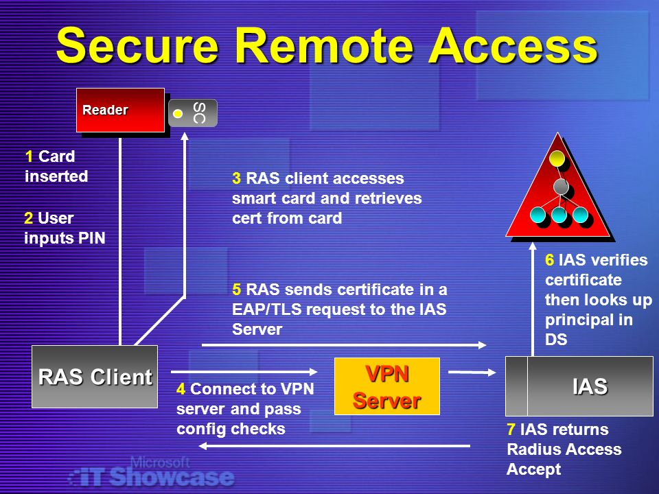 Secure Remote Access RAS Client VPN Server IAS SC 1 Card inserted