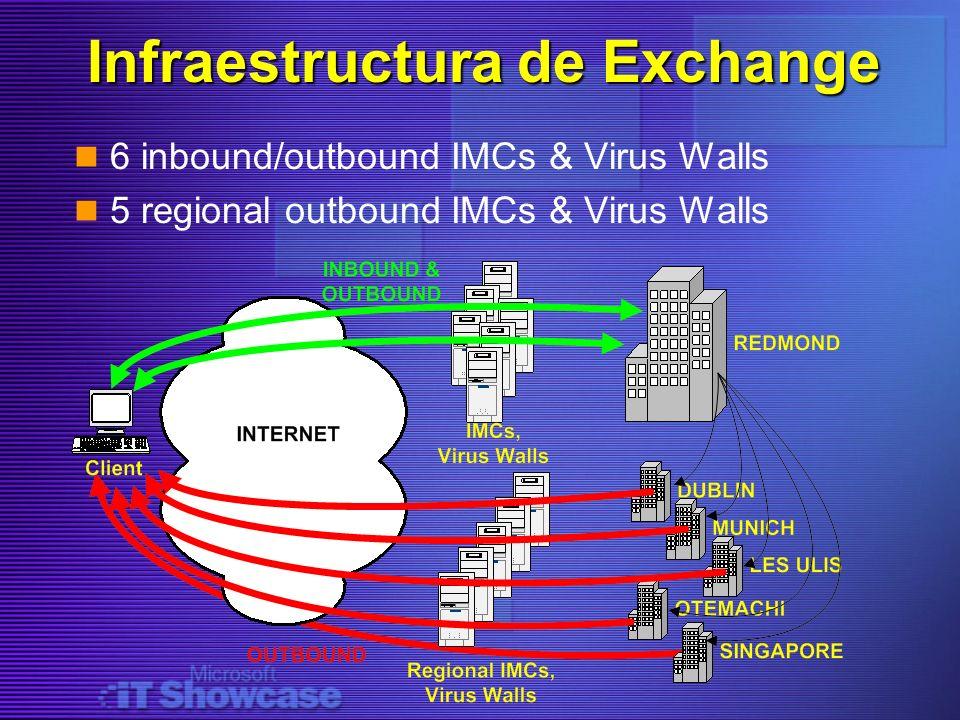 Infraestructura de Exchange