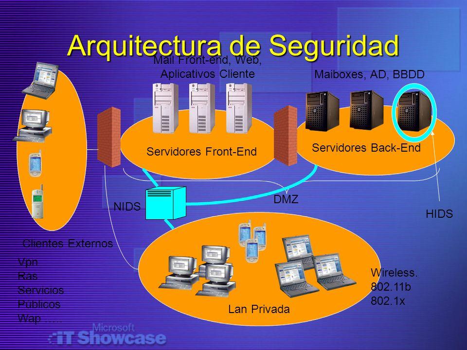 Arquitectura de Seguridad