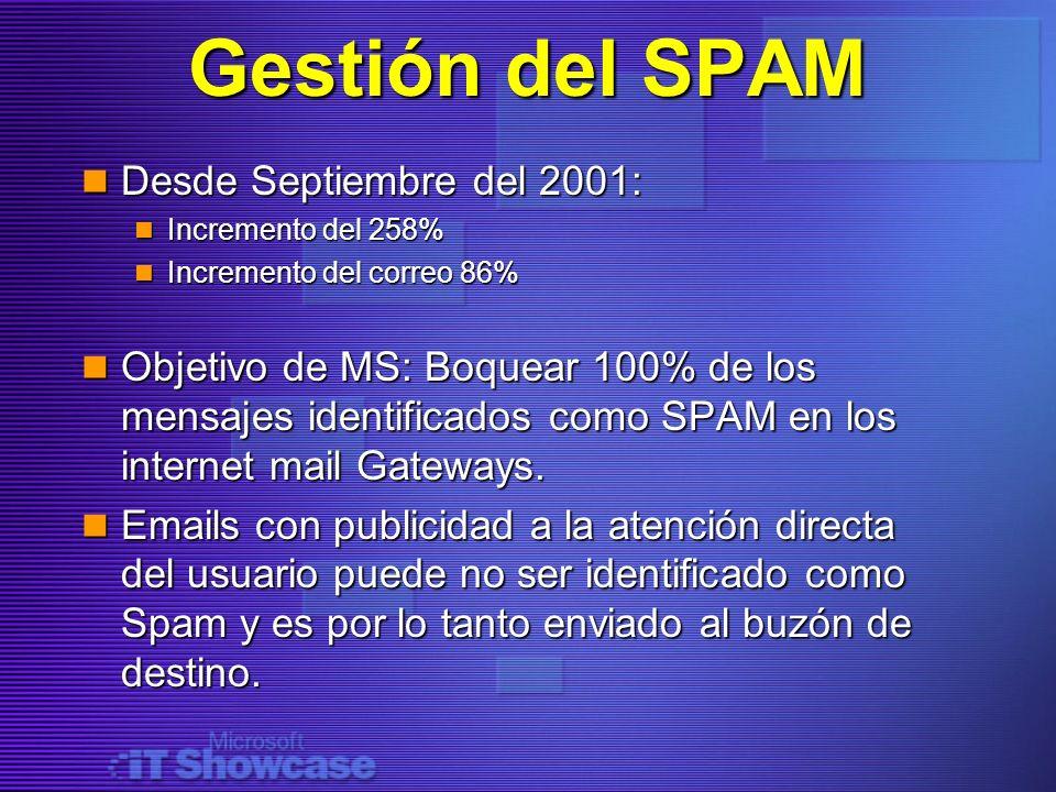 Gestión del SPAM Desde Septiembre del 2001: