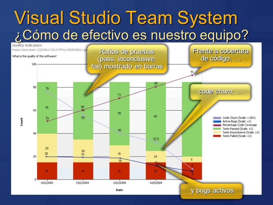 Visual Studio Team System ¿Cómo de efectivo es nuestro equipo