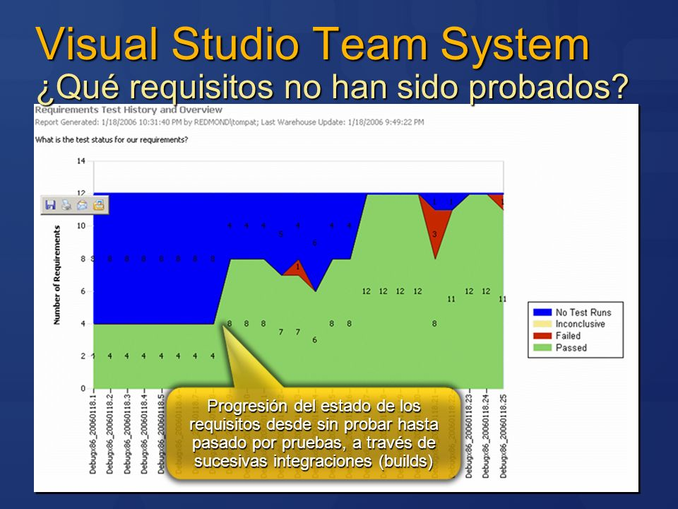 Visual Studio Team System ¿Qué requisitos no han sido probados