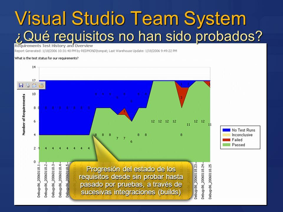 Visual Studio Team System ¿Qué requisitos no han sido probados