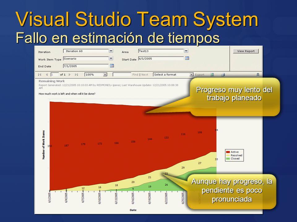 Visual Studio Team System Fallo en estimación de tiempos
