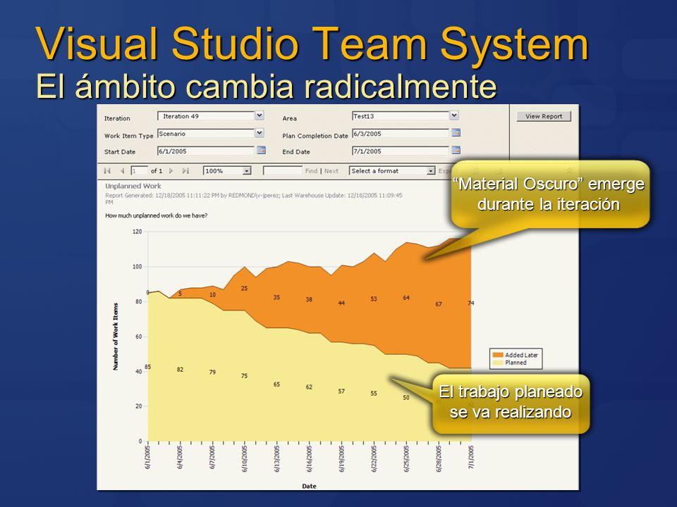 Visual Studio Team System El ámbito cambia radicalmente