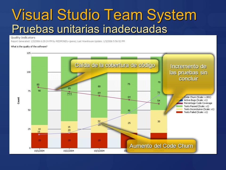 Visual Studio Team System Pruebas unitarias inadecuadas