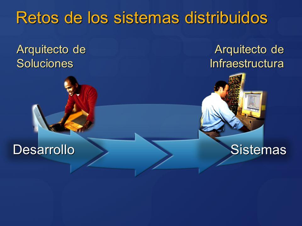 Retos de los sistemas distribuidos