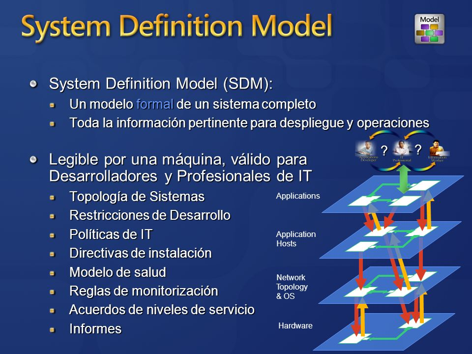 System Definition Model (SDM):