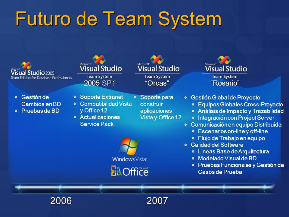 Futuro de Team System 2006 2007 2005 SP1 Orcas Rosario