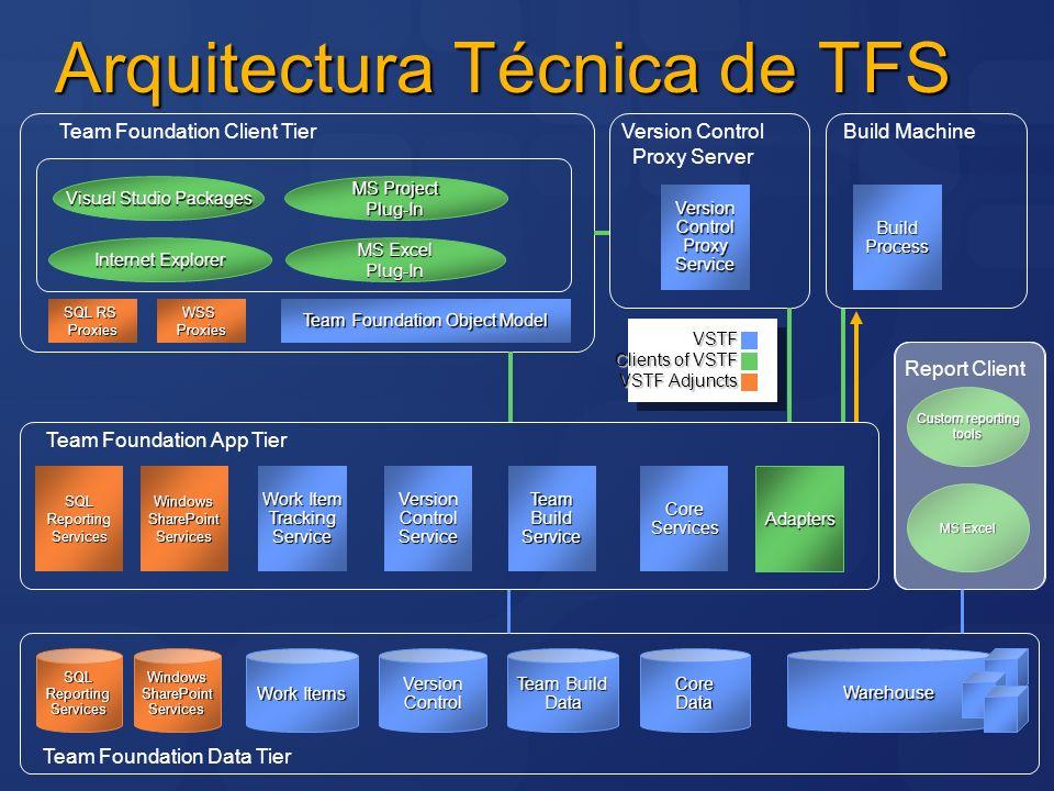 Arquitectura Técnica de TFS