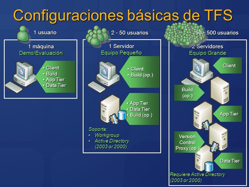 Configuraciones básicas de TFS