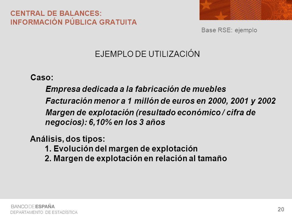 CENTRAL DE BALANCES: INFORMACIÓN PÚBLICA GRATUITA