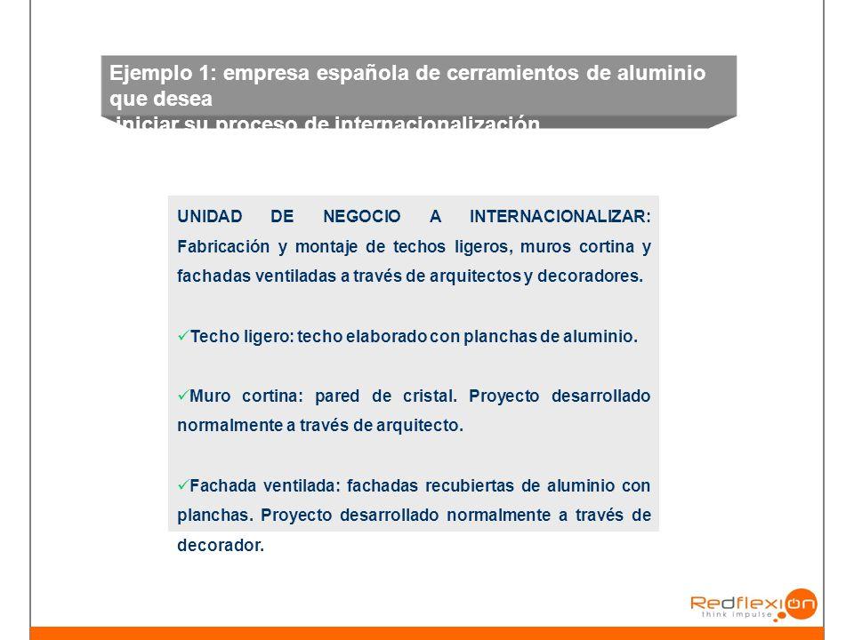 Ejemplo 1: empresa española de cerramientos de aluminio que desea