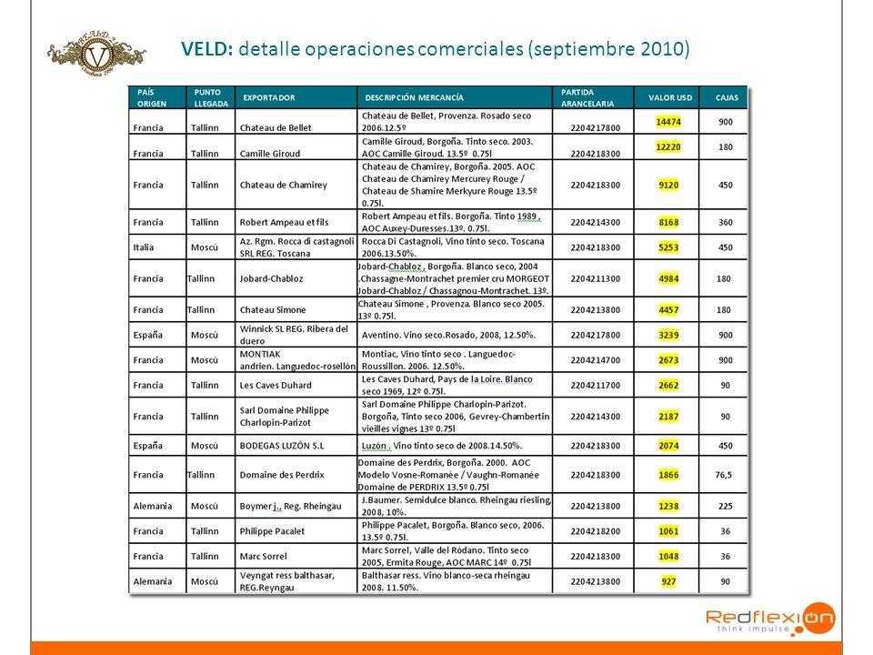 VELD: detalle operaciones comerciales (septiembre 2010)
