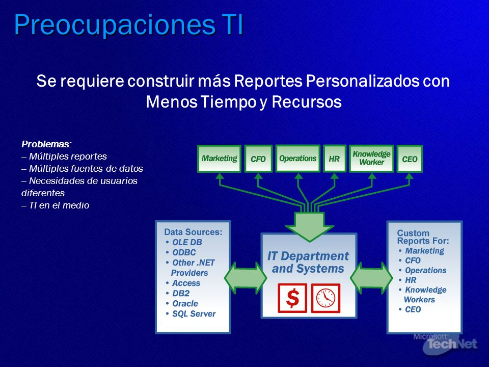 Preocupaciones TI Se requiere construir más Reportes Personalizados con Menos Tiempo y Recursos. Problemas: