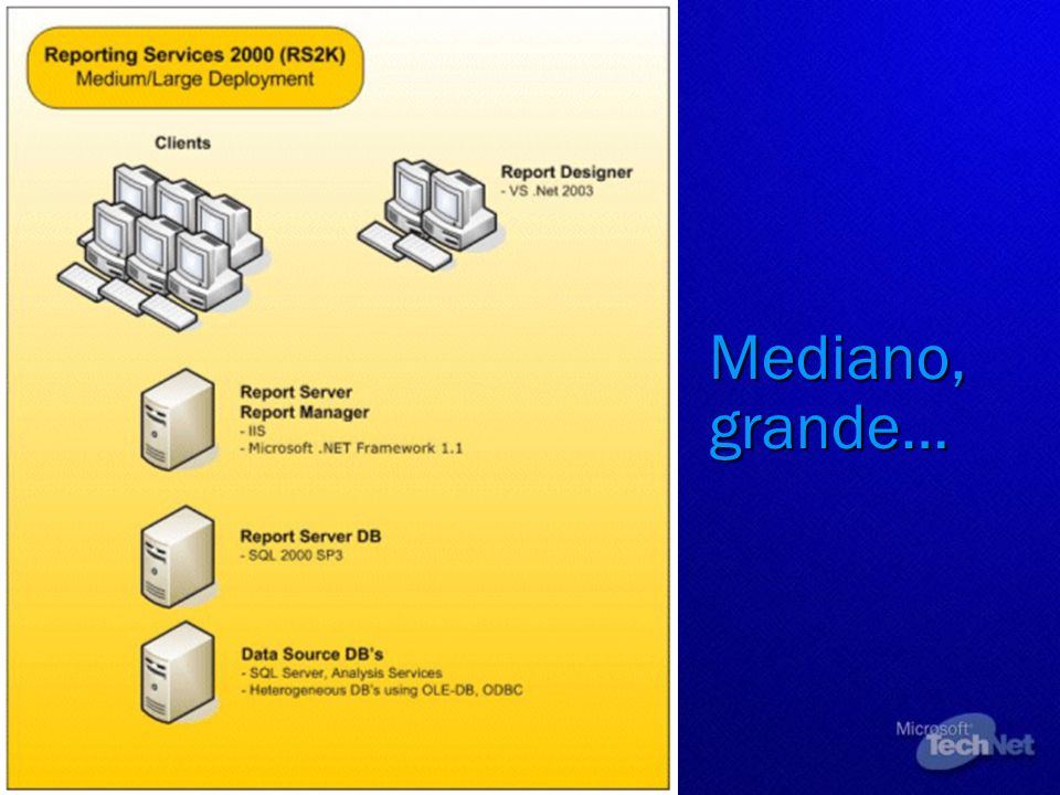 Mediano, grande… © 2002 Microsoft Corporation. All rights reserved.