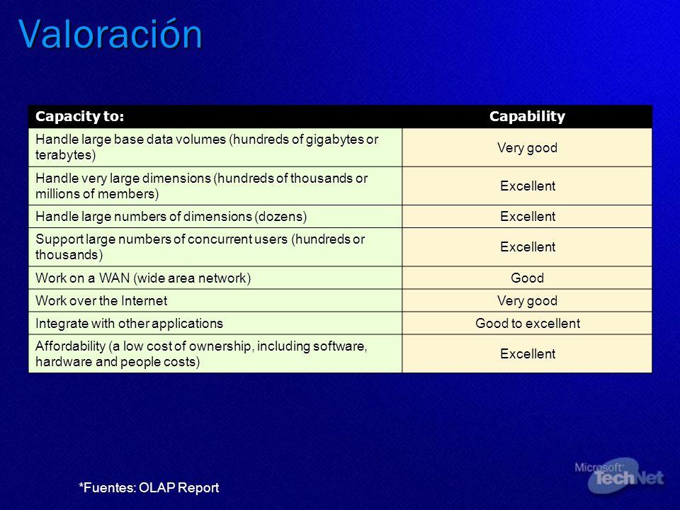 Valoración Capacity to: Capability