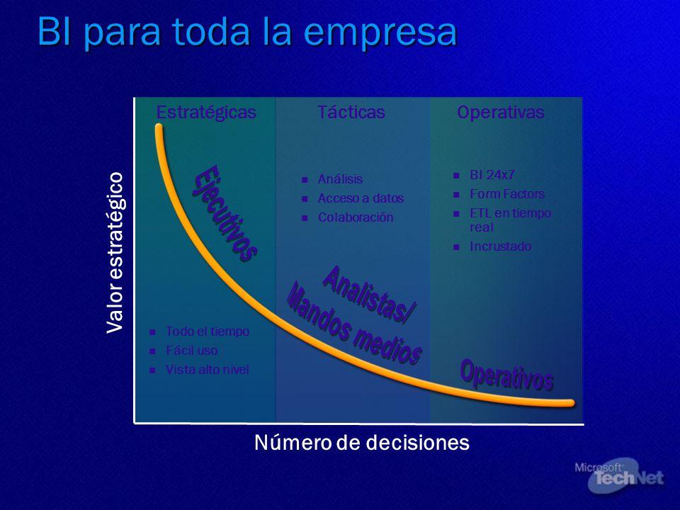 BI para toda la empresa Ejecutivos Analistas/ Mandos medios Operativos