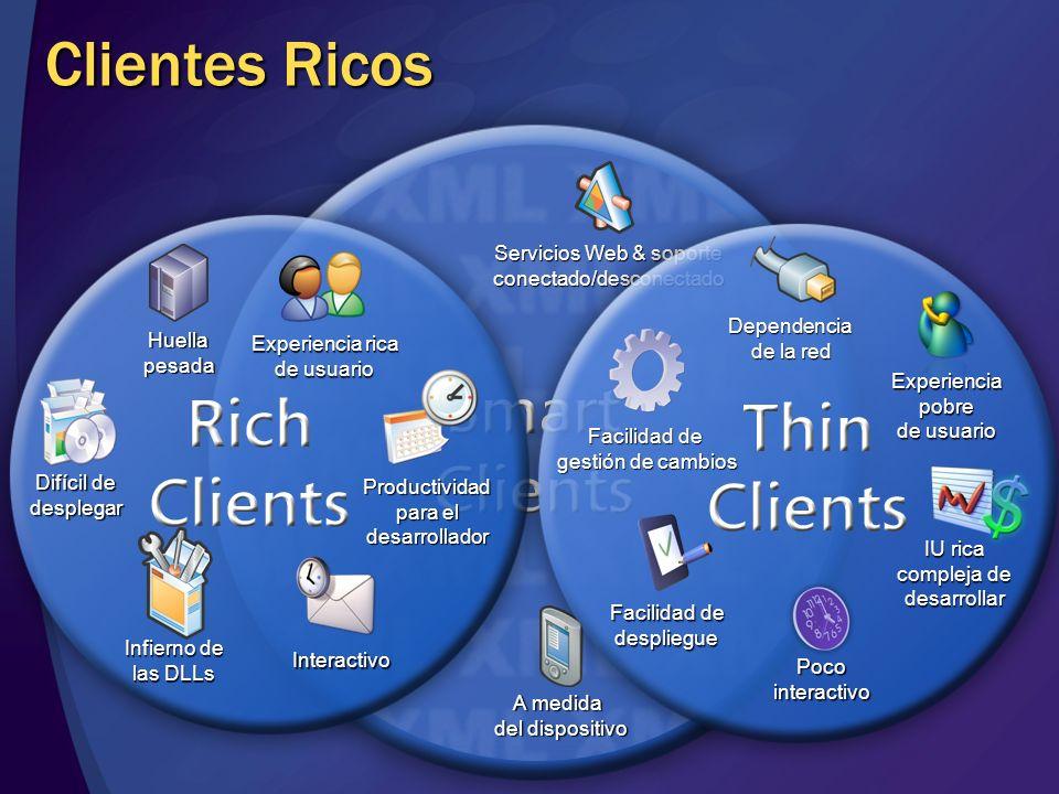 Clientes Ricos A medida del dispositivo Servicios Web & soporte