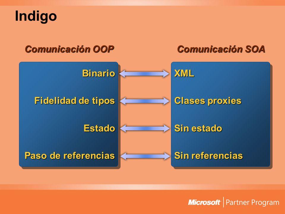 Indigo Comunicación OOP Comunicación SOA Binario Fidelidad de tipos