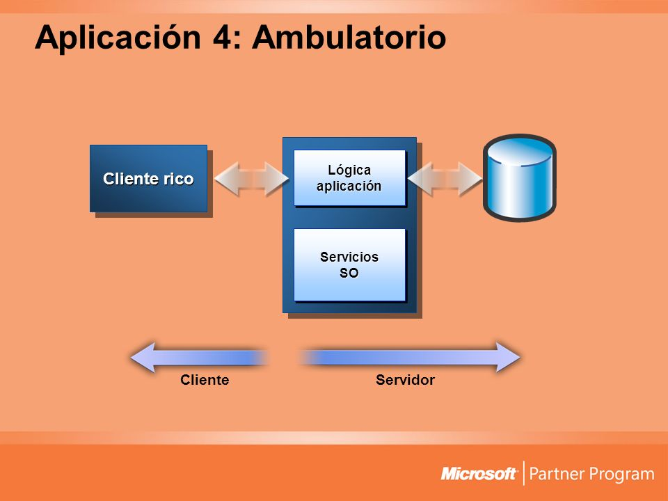 Aplicación 4: Ambulatorio