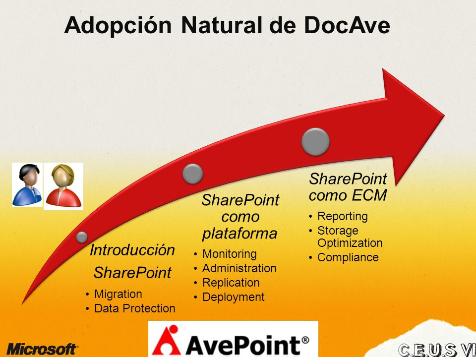 Adopción Natural de DocAve