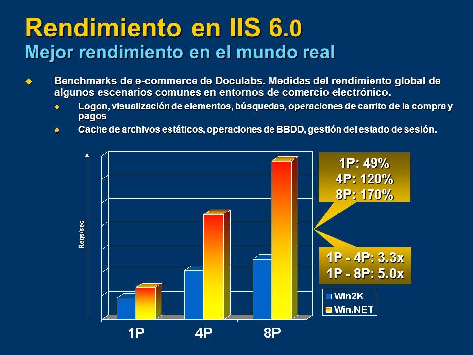 Rendimiento en IIS 6.0 Mejor rendimiento en el mundo real