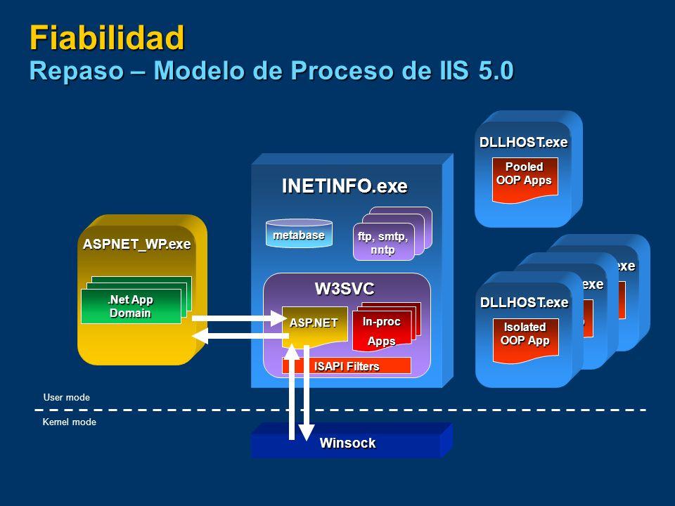 Fiabilidad Repaso – Modelo de Proceso de IIS 5.0