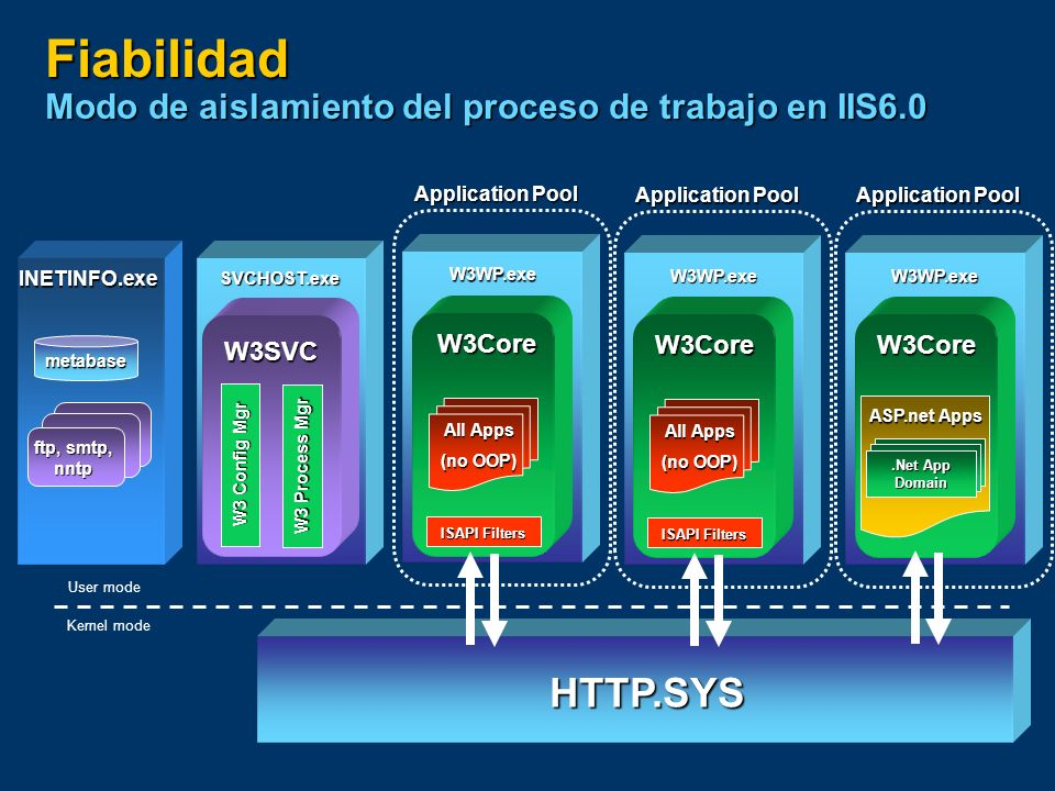 Fiabilidad Modo de aislamiento del proceso de trabajo en IIS6.0